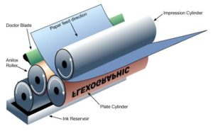 impresion flexografía rotativa